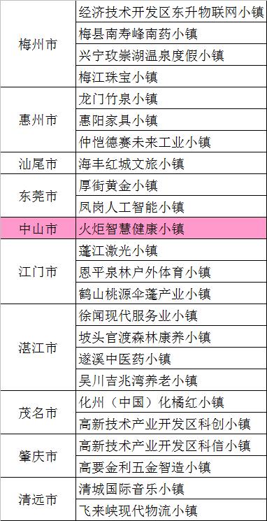 中山火炬智慧健康小镇入选第二批省级特色小镇